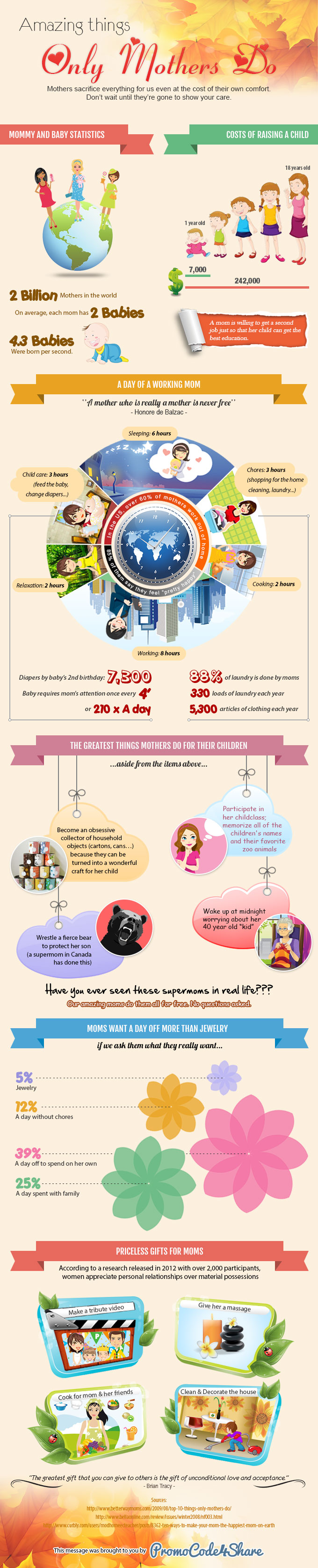 Infographics-Mothers-Day11